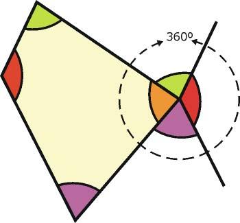 Suma de los ángulos de un cuadrilátero