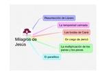 PRIMARIA 5º - RELIGIÓN - MILAGROS DE JESÚS_1