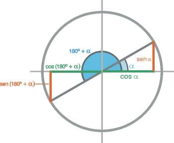 Razones trigonométricas de ángulos que se diferencian 180 grados