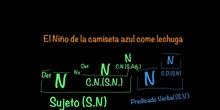 PRIMARIA - 6º - ANÁLISIS SINTÁCTICO - LENGUA - IVÁN, RICARDO y NICO