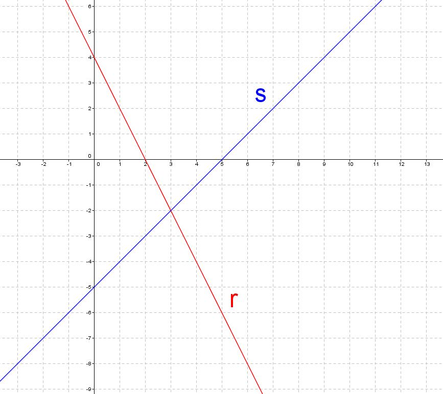 Dos rectas secantes r y s