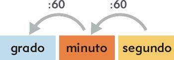 Unidades de medidas del tiempo