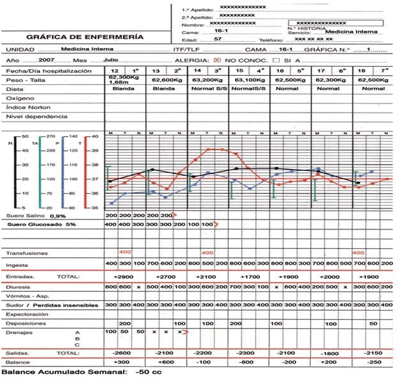gráfica de enfermería