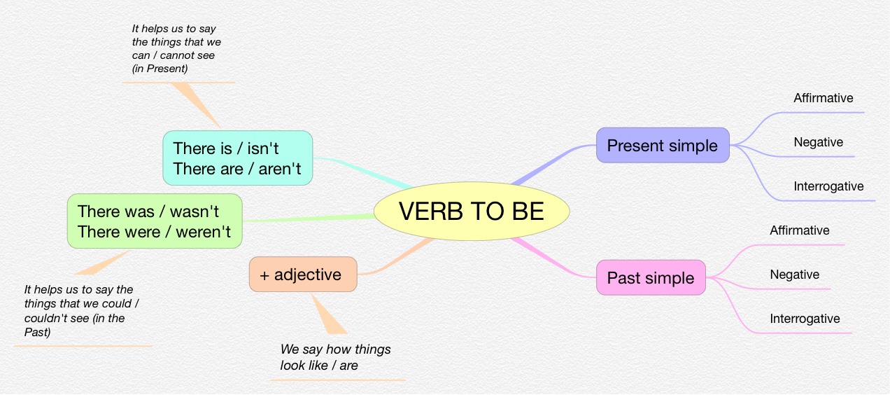 INGLES_VERB TO BE_5