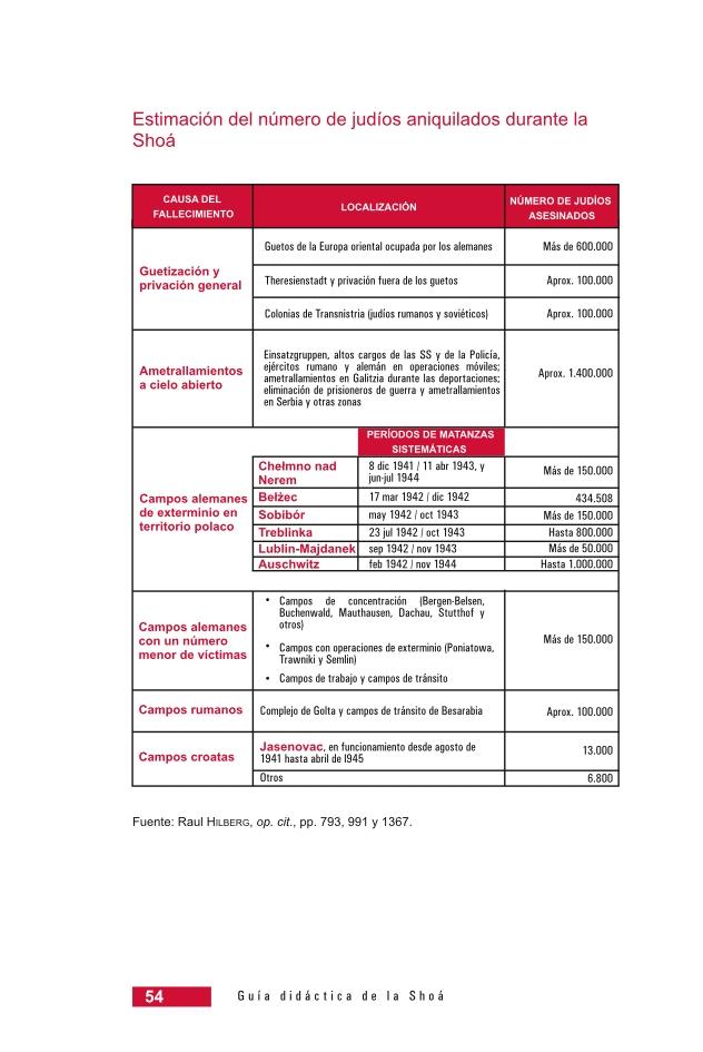 Página 54 de la Guía Didáctica de la Shoá