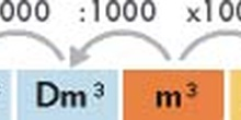 Sistema métrico decimal, medidas de volumen