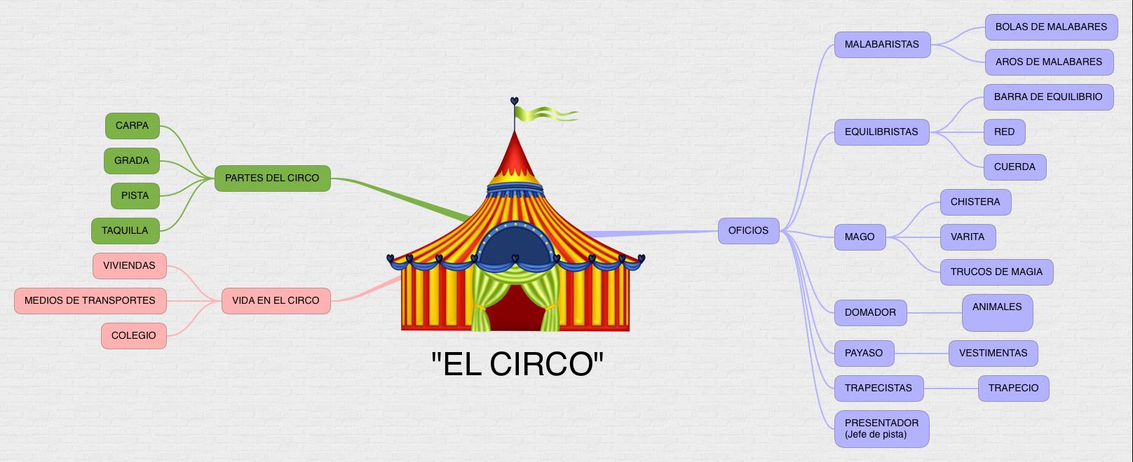 PROYECTO_EL CIRCO_4