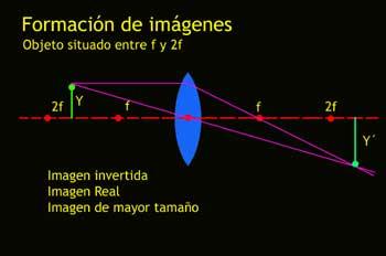 Formación de imágenes, objeto situado entre f y 2f