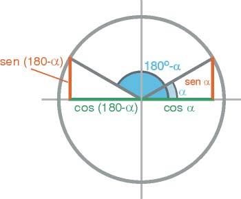 Razones trigonométricas de ángulos suplementarios