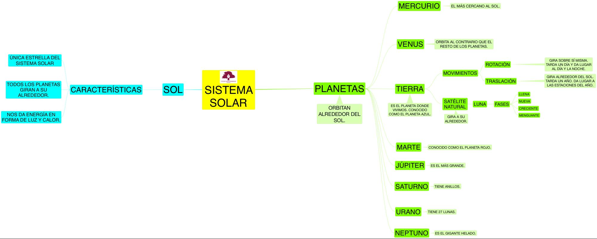 PROYECTO_MIRANDO AL CIERTO-SISTEMA SOLAR_04